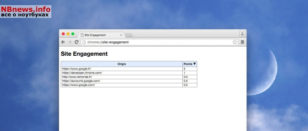 Rating service Site Engagement, Google Chrome